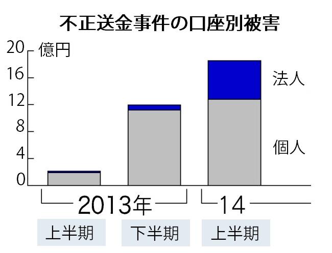 ネットバンキング不正送金被害18億円(14年1~6月)
