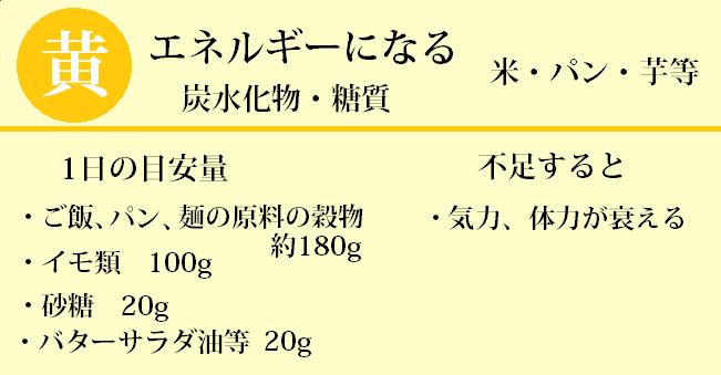 3大栄養素黄色炭水化物、糖質