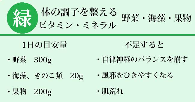 三大栄養素緑色ビタミン。ミネラル