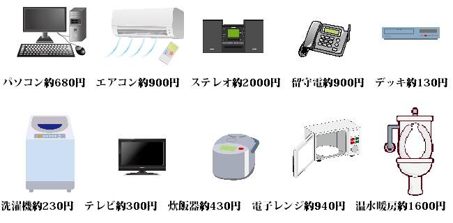 生活家電の待機電力