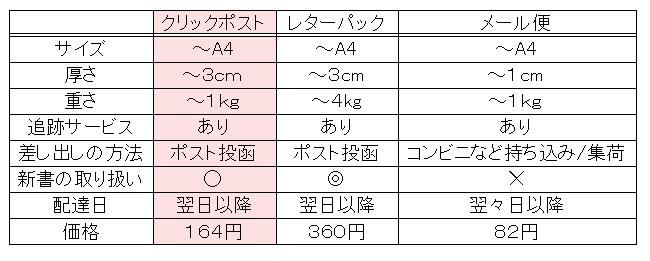日本郵便の新サービスクイックポスト