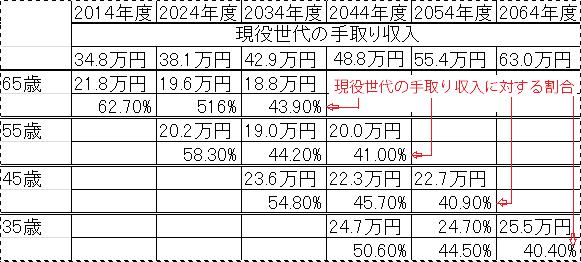 年金現役収入日水準試算表