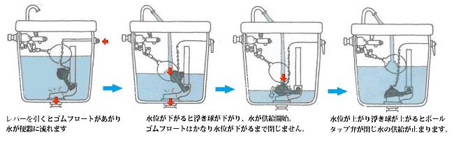 トイレの水の流れる仕組み