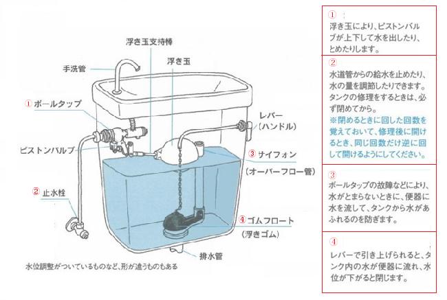 水洗タンクの内部構造