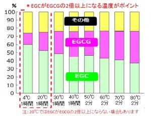 温度と時間によるEGCとEGCGの抽出量の違い