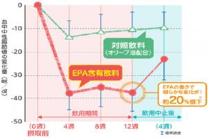 EPAの中性脂肪低下効果