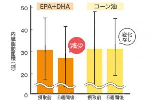 DHA、EPAで内臓脂肪も低下